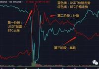行情分析:USDT開庭與BTC的獨立行情
