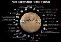 """火星探測簡史2(探測器史上的十個""""第一"""",還有核動力探測器)"""
