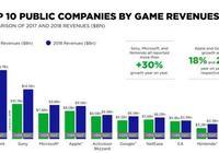 2018遊戲公司收入排名 騰訊連續6年蟬聯第一,索尼第二