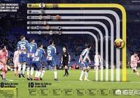 單論技術,在足球史上梅西是否可以排第一?