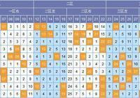 顧庭川雙色球17065期火線預測:龍頭首選3碼