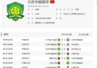 中超一路連勝亞冠卻小組出局,北京國安是戰略放棄還是有心無力?