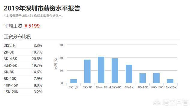 在深圳家庭月收入4萬以上,這個水平如何?能買得起房嗎?