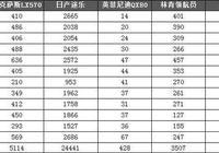 2018大型SUV銷量盤點:日系車表現不俗 奔馳GLS售出14225輛