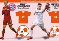 本賽季歐洲射手排名:梅西第一萊萬第二,米蘭新鋒霸力壓姆巴佩