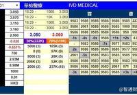新股暗盤 | 華檢醫療(01931)暗盤收報3.05港元 每手虧20港元