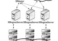 Hadoop中Hbase的體系結構