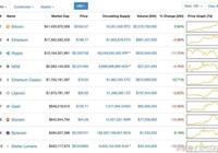加密數字貨幣價格回落,市場一片紅
