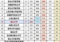 請收藏!山東高考理科錄取前50名大學分數及全省排名發佈!