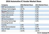 NXP蟬聯車用IC市場冠軍,英飛凌拉開與薩瑞電子差距