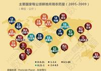"""""""浸泡""""在農藥裡的中國人:中國用掉全球一半農藥"""