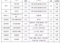 2017年11月份杭州杭港地鐵面向社會招聘大專生1589人,招滿為止