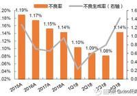 (報告)上海銀行的不良資產生成探析