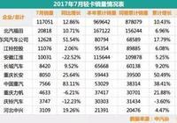 中國重汽輕卡厚積薄發 連續兩月增幅迅猛