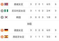 女足世界盃最新積分榜 韓國負挪威無緣16強 法挪德西中晉級