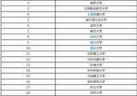 請問軟件工程專業中國大學排名順序是什麼?謝謝?
