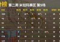 絕地求生:韋神帶領4AM兩次吃雞成賽區第一名 終於進入周決賽