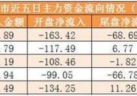 兩市主力資金淨流出360億 龍虎榜機構搶籌5股