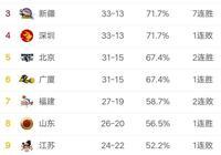 CBA季後賽首輪時間確定,賽程的安排如何?遼寧男籃和誰對陣?
