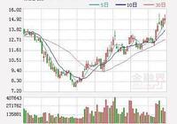 銀泰資源:實控人增持1.21% 持股升至19.94%