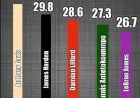 美聯預測18-19賽季得分榜前五球員,詹姆斯掉到第五,哈登無緣得分王,你怎麼看?