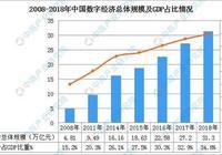 上海投23億建國家生物醫學大數據庫  衛生領域成數字經濟新突破口
