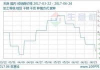 生意社:本週天麻行情穩中有降 預計下週價格趨於穩定(6.19-6.23)