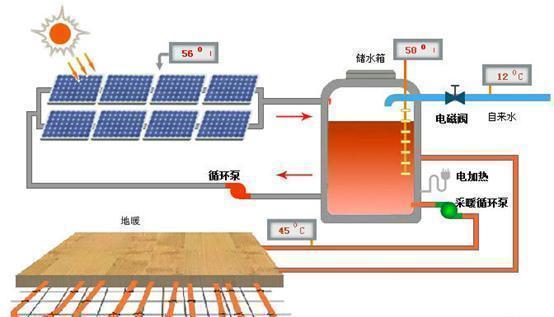 圖解太陽能採暖系統運行原理