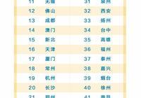 中國城市綜合競爭力報告出爐,你怎麼看?
