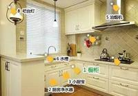 裝修一套房,都需要買哪些建材?買的時候需要注意什麼?