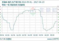 生意社:本週多晶硅市場行情持穩為主(6.19-23)