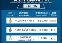 2018年11月法國線上市場手機品牌銷量TOP6:華為緊逼三星