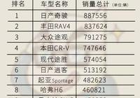 全球SUV銷量前十中,日系車竟佔了半壁江山