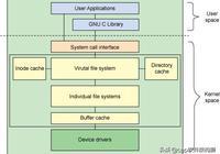 嵌入式 Linux根文件系統移植(一)——Linux文件系統簡介