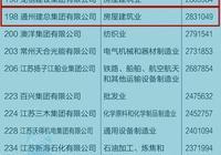 2017中國民營企業500強榜單出爐 南通13家企業入圍