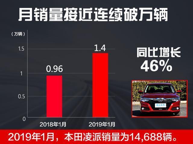 廣汽本田凌派持續熱銷 銷量大增46%-月銷連續破萬