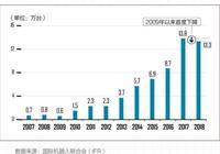 九年來銷量首度下滑,中國工業機器人行業的拐點來了嗎?