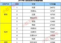 吉利汽車1月份銷量取得開門紅,帝豪重振雄風,博越售出2.7萬臺!