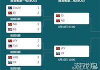 指定冠軍LGD跌入敗者組 Ti7前六中國佔半壁江山