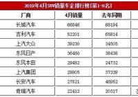4月車企SUV銷量排行!長城6.68萬輛,吉利5.22萬輛,長安2.75萬輛