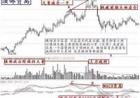 熊市股票投資邏輯是怎樣的?