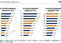長城汽車市場競爭力分析報告