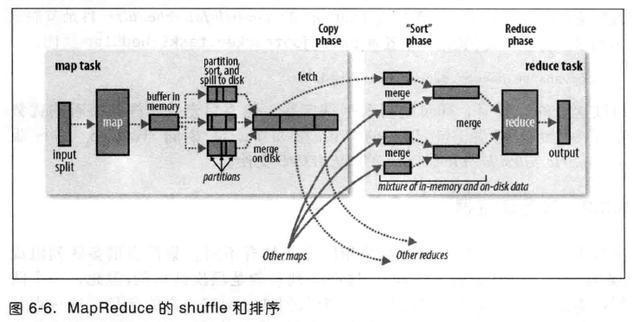 MapReduce處理流程