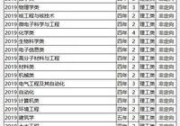 四川大學2019年各省本科招生專業及人數