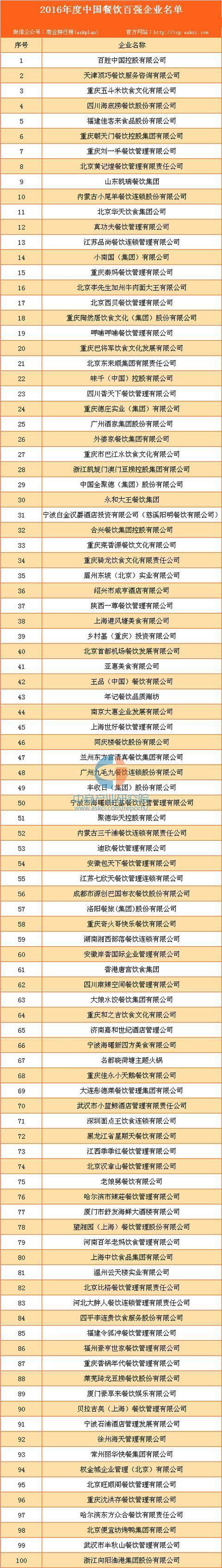 2016年度中國餐飲百強企業排行榜