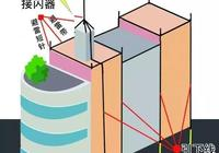 建築防雷:一級、二級、三級防雷有何區別