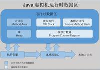 重讀 Java虛擬機(jvm)