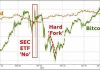 比特幣再刷新高對投資人有哪些啟示?