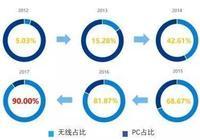 阿里媽媽發佈第三方營銷服務生態報告