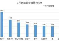 新能源汽車3月銷量點評:整體增長,榮威eRX5成黑馬